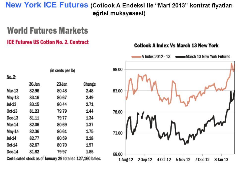 New York ICE Futures (Cotlook A Endeksi ile Mart 2013 kontrat fiyatları eğrisi mukayesesi)