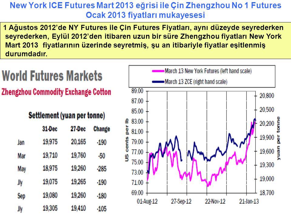 New York ICE Futures Mart 2013 eğrisi ile Çin Zhengzhou No 1 Futures Ocak 2013 fiyatları mukayesesi