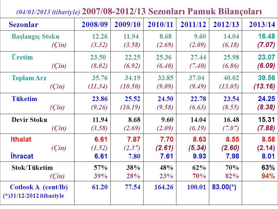 (04/01/2013 itibariyle) 2007/08-2012/13 Sezonları Pamuk Bilançoları