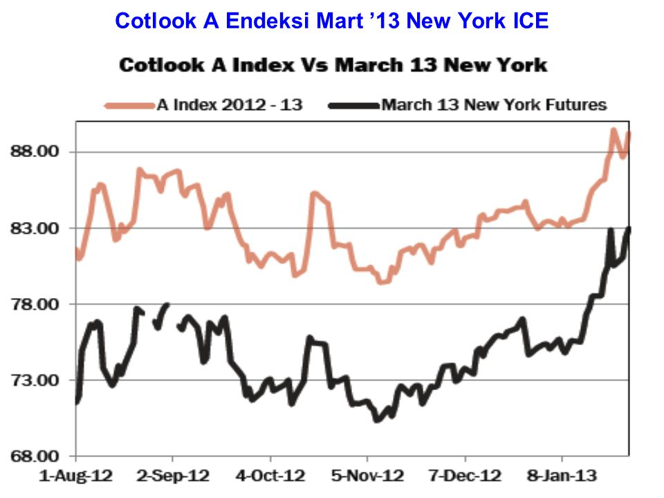 Cotlook A Endeksi Mart '13 New York ICE