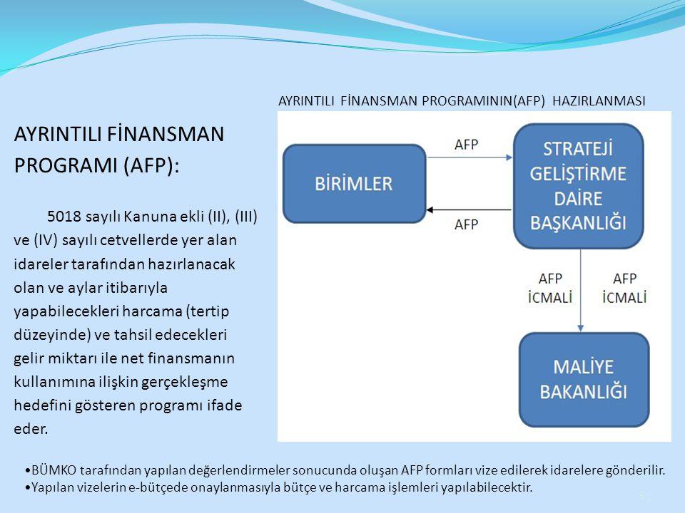 AYRINTILI FİNANSMAN PROGRAMI (AFP):