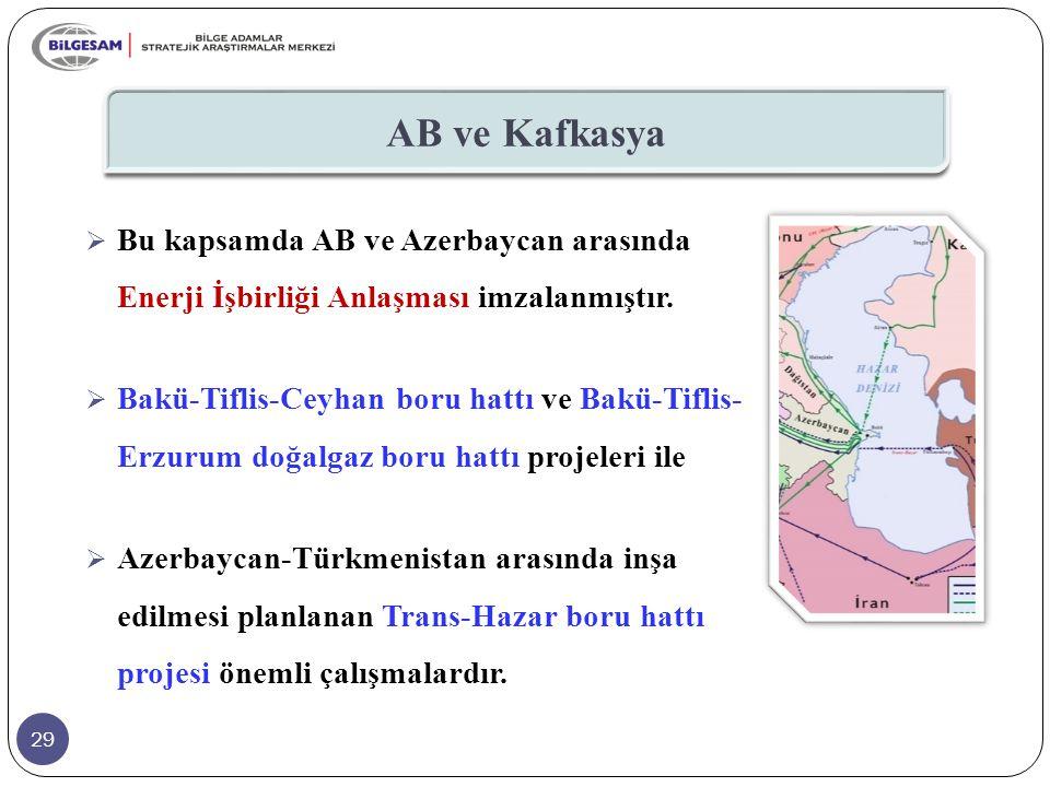 AB ve Kafkasya Bu kapsamda AB ve Azerbaycan arasında Enerji İşbirliği Anlaşması imzalanmıştır.