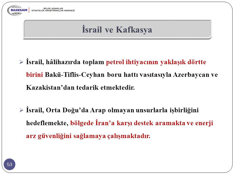 İsrail ve Kafkasya