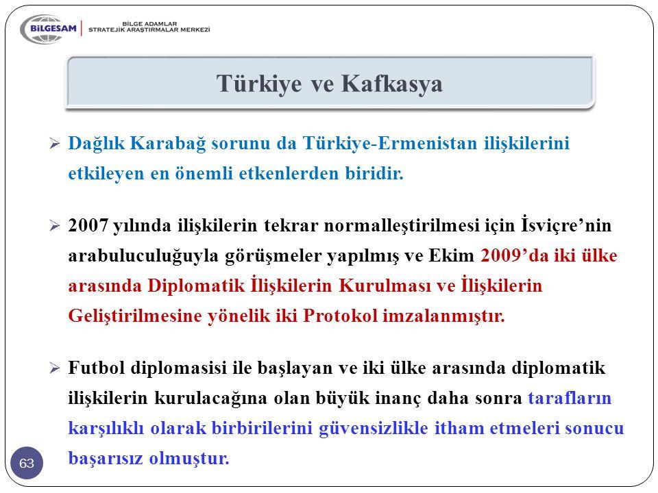 Türkiye ve Kafkasya Dağlık Karabağ sorunu da Türkiye-Ermenistan ilişkilerini etkileyen en önemli etkenlerden biridir.