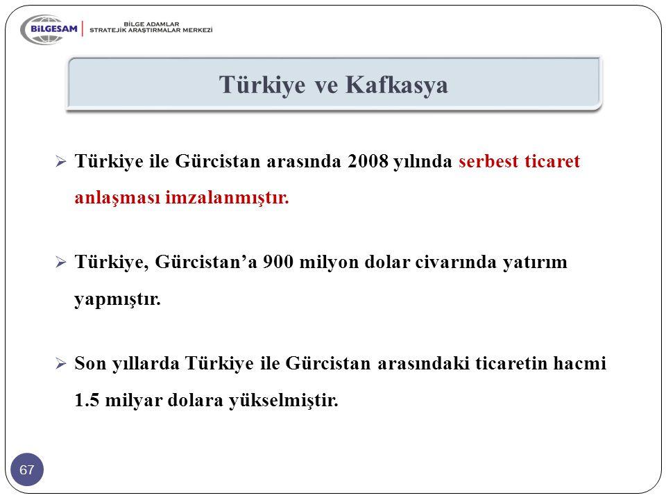 Türkiye ve Kafkasya Türkiye ile Gürcistan arasında 2008 yılında serbest ticaret anlaşması imzalanmıştır.