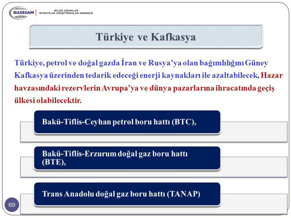 Türkiye ve Kafkasya