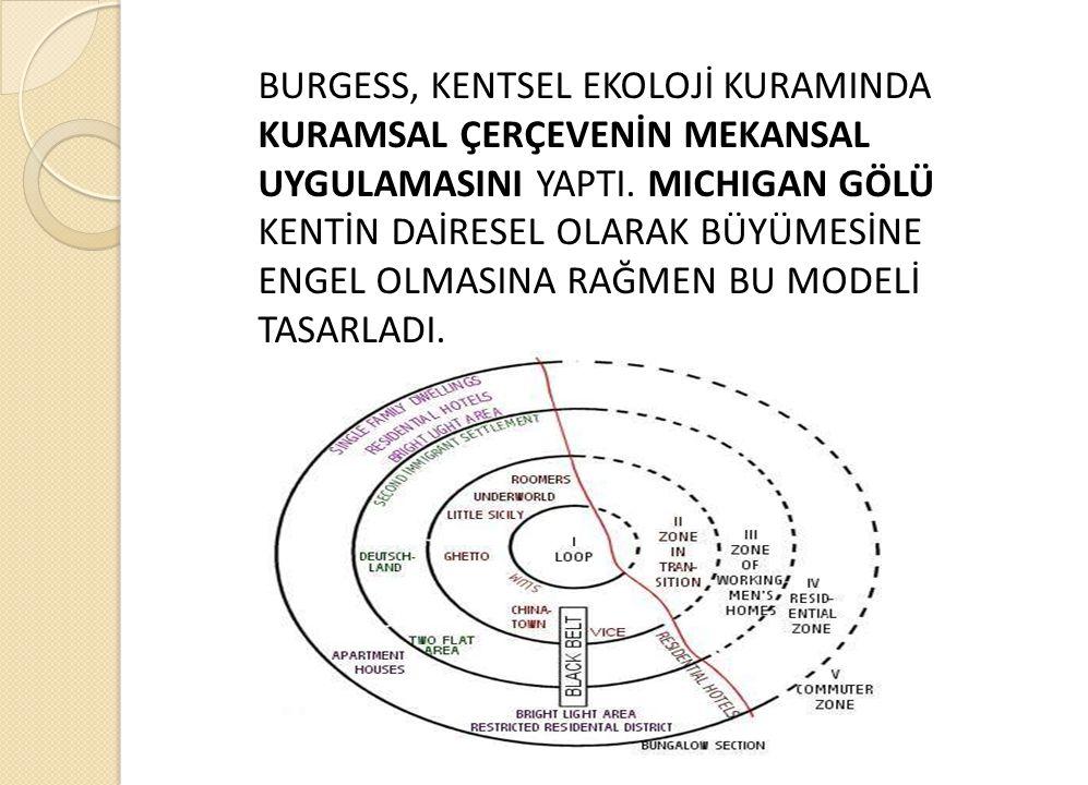 BURGESS, KENTSEL EKOLOJİ KURAMINDA KURAMSAL ÇERÇEVENİN MEKANSAL UYGULAMASINI YAPTI.