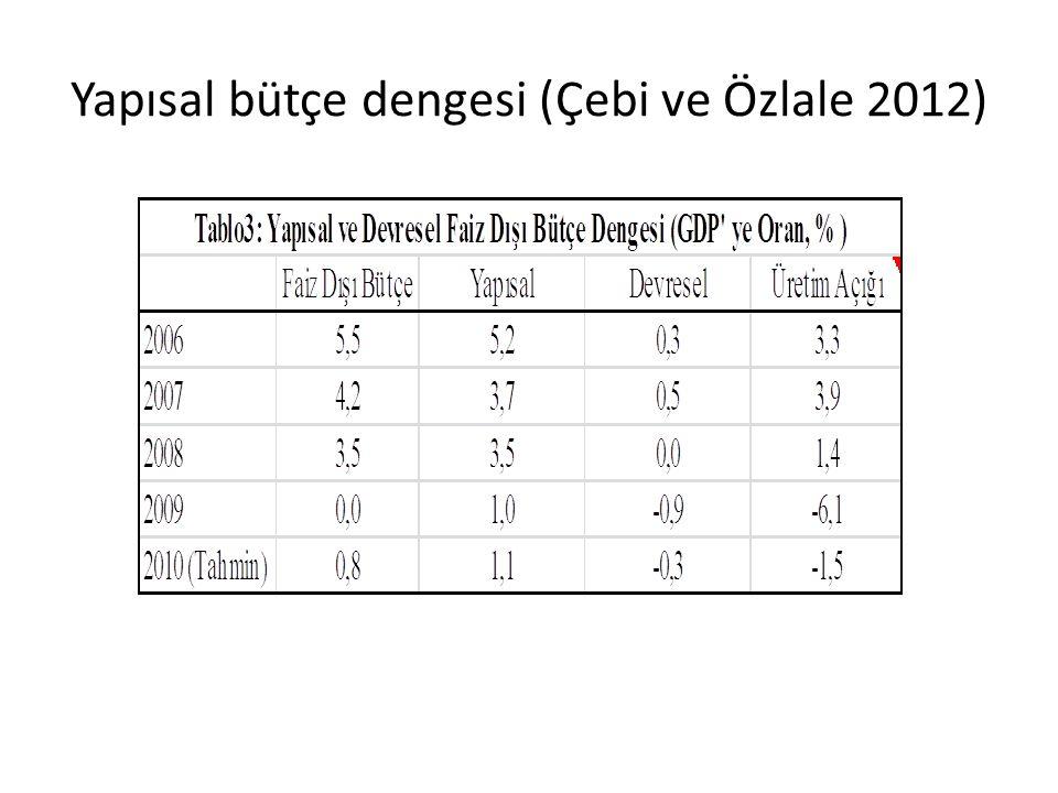 Yapısal bütçe dengesi (Çebi ve Özlale 2012)