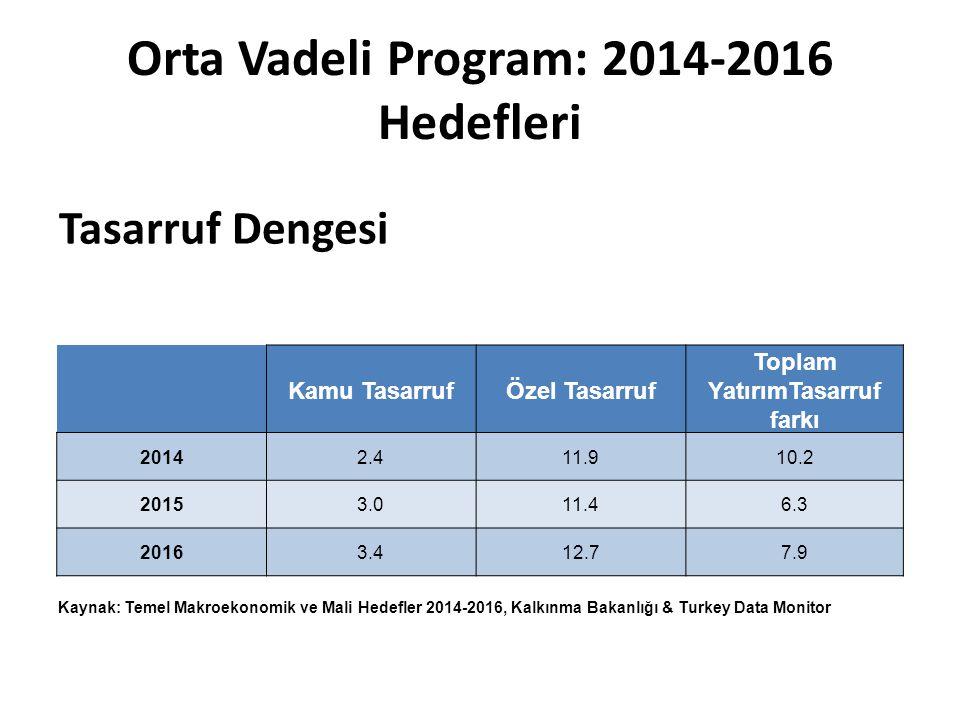 Orta Vadeli Program: 2014-2016 Hedefleri