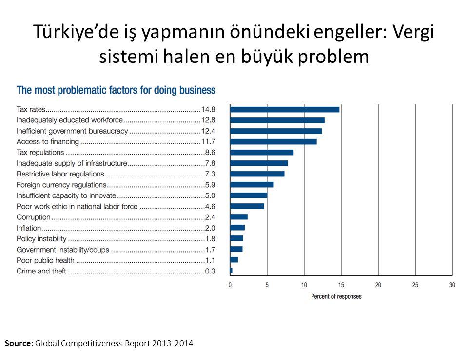 Türkiye'de iş yapmanın önündeki engeller: Vergi sistemi halen en büyük problem