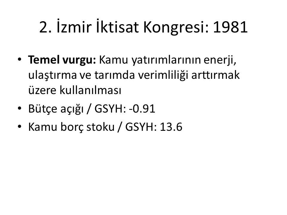 2. İzmir İktisat Kongresi: 1981