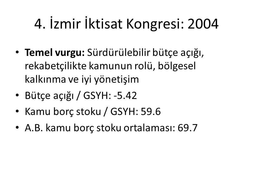 4. İzmir İktisat Kongresi: 2004