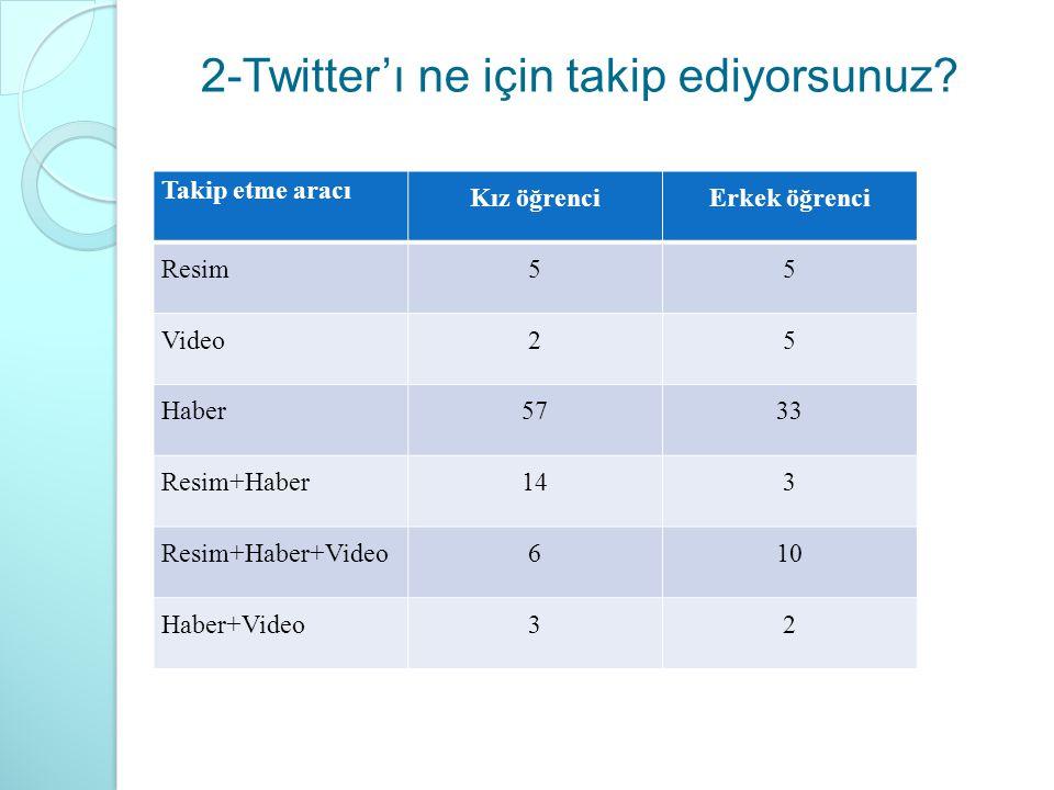 2-Twitter'ı ne için takip ediyorsunuz