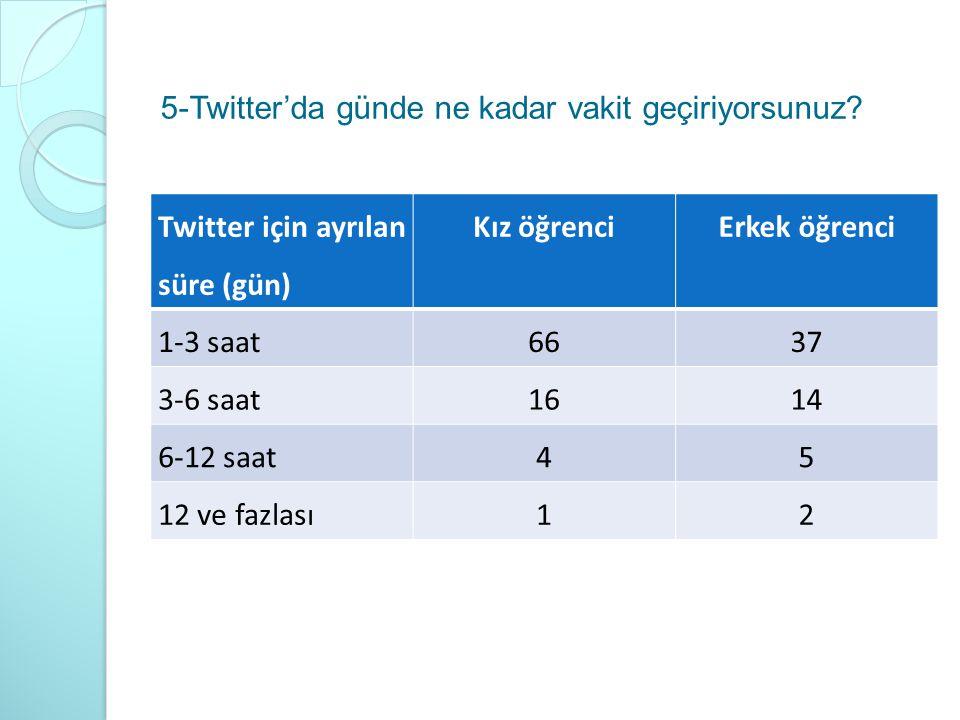 5-Twitter'da günde ne kadar vakit geçiriyorsunuz