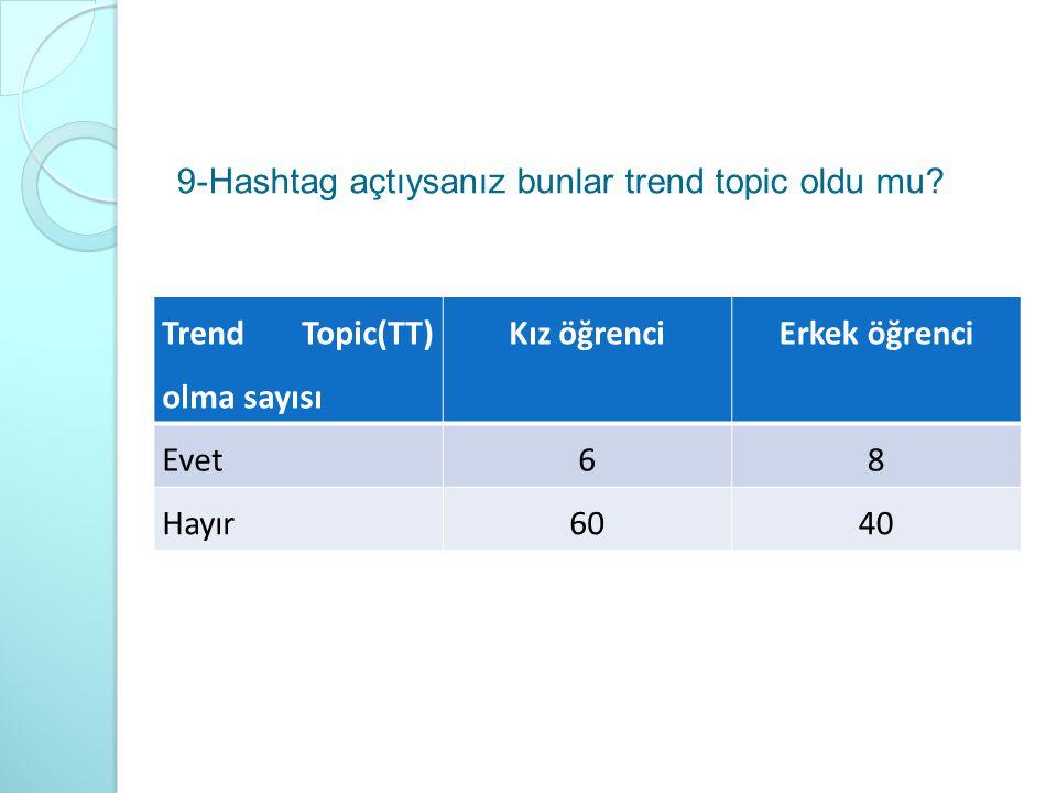 9-Hashtag açtıysanız bunlar trend topic oldu mu