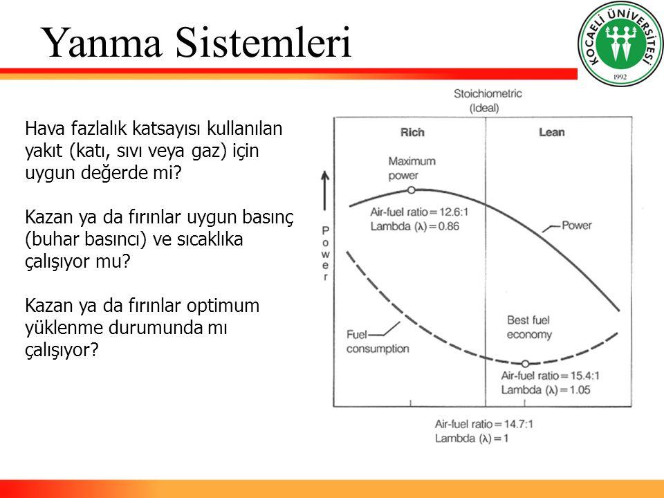 Yanma Sistemleri Hava fazlalık katsayısı kullanılan yakıt (katı, sıvı veya gaz) için uygun değerde mi