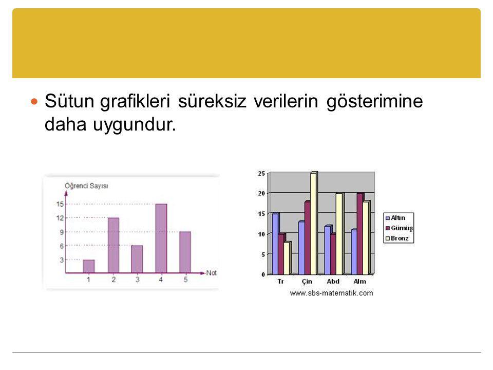 Sütun grafikleri süreksiz verilerin gösterimine daha uygundur.