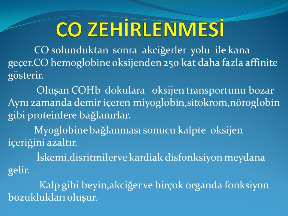 CO ZEHİRLENMESİ CO solunduktan sonra akciğerler yolu ile kana geçer.CO hemoglobine oksijenden 250 kat daha fazla affinite gösterir.