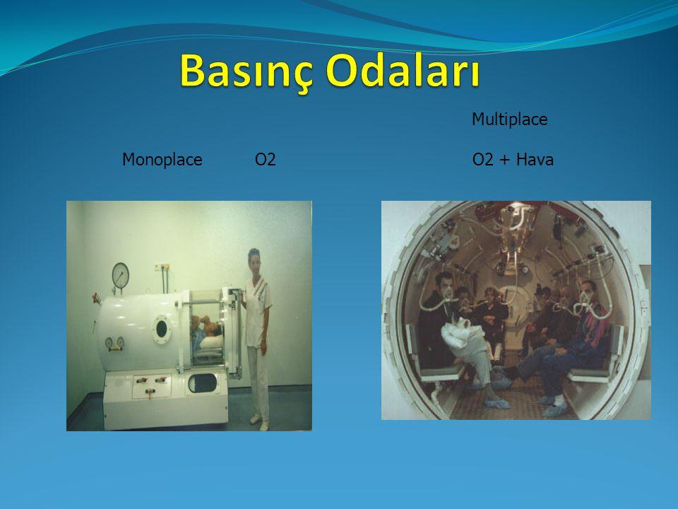Multiplace Monoplace O2 O2 + Hava