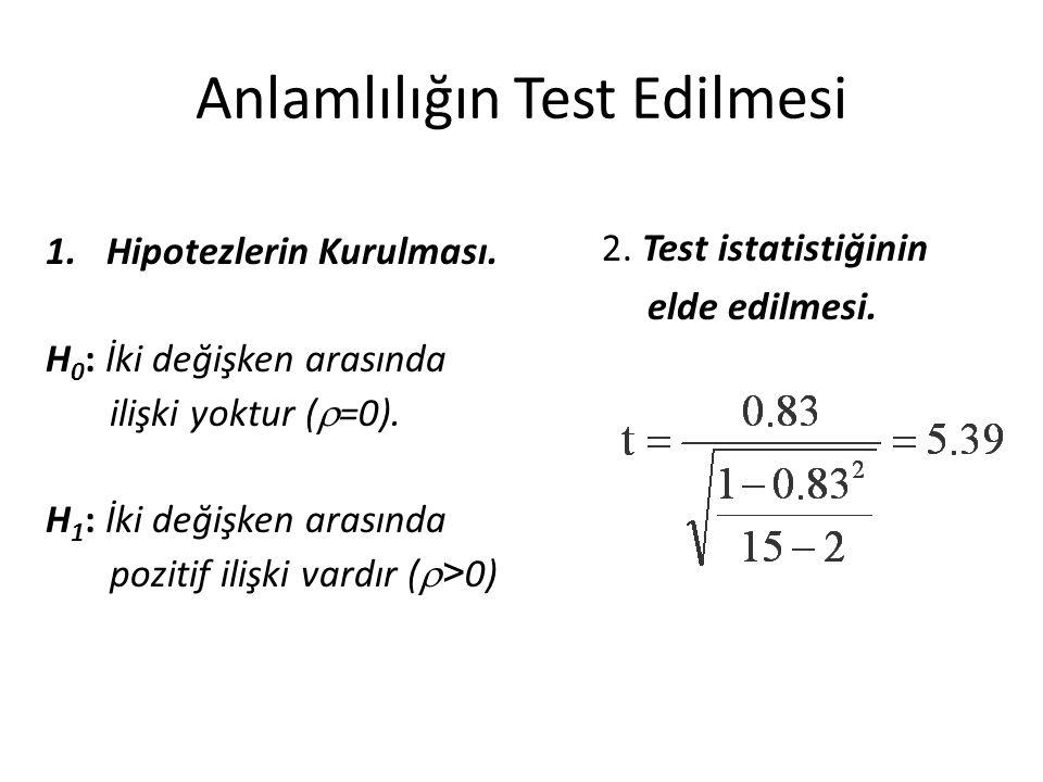 Anlamlılığın Test Edilmesi
