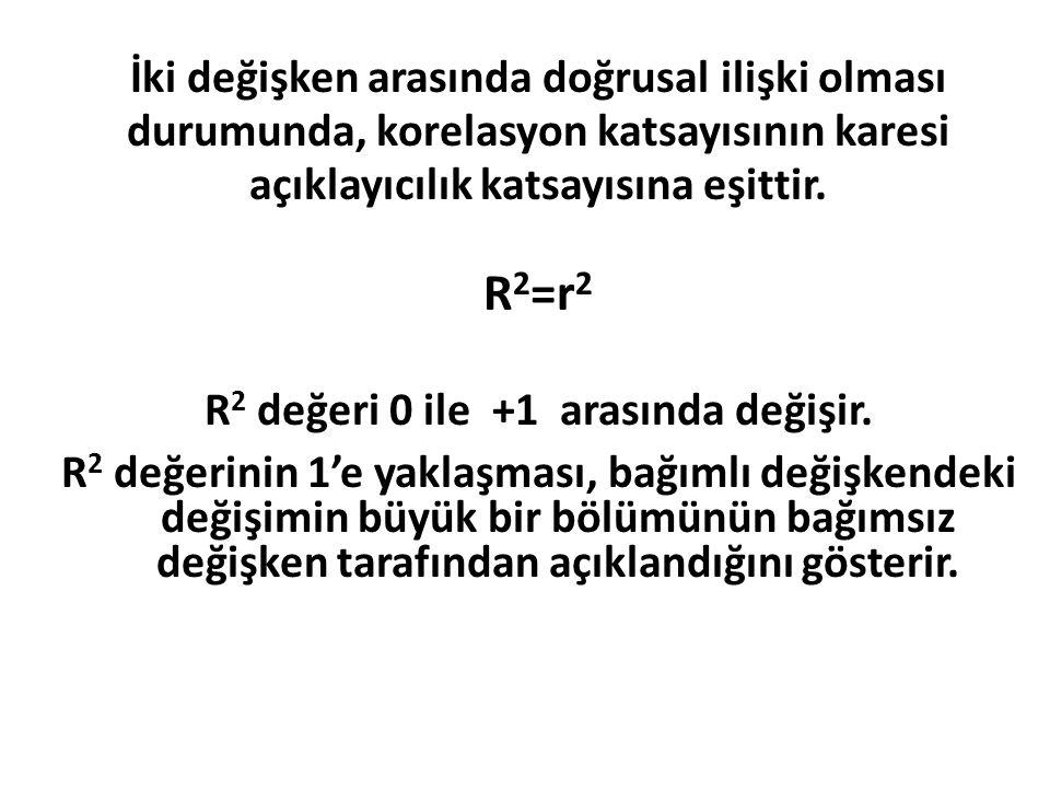 R2=r2 İki değişken arasında doğrusal ilişki olması
