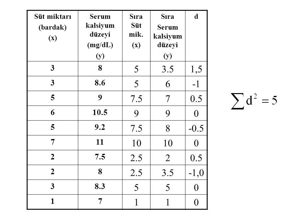 Süt miktarı (bardak) (x) Serum kalsiyum düzeyi. (mg/dL) (y) Sıra Süt mik. Sıra. d. 3. 8. 5.