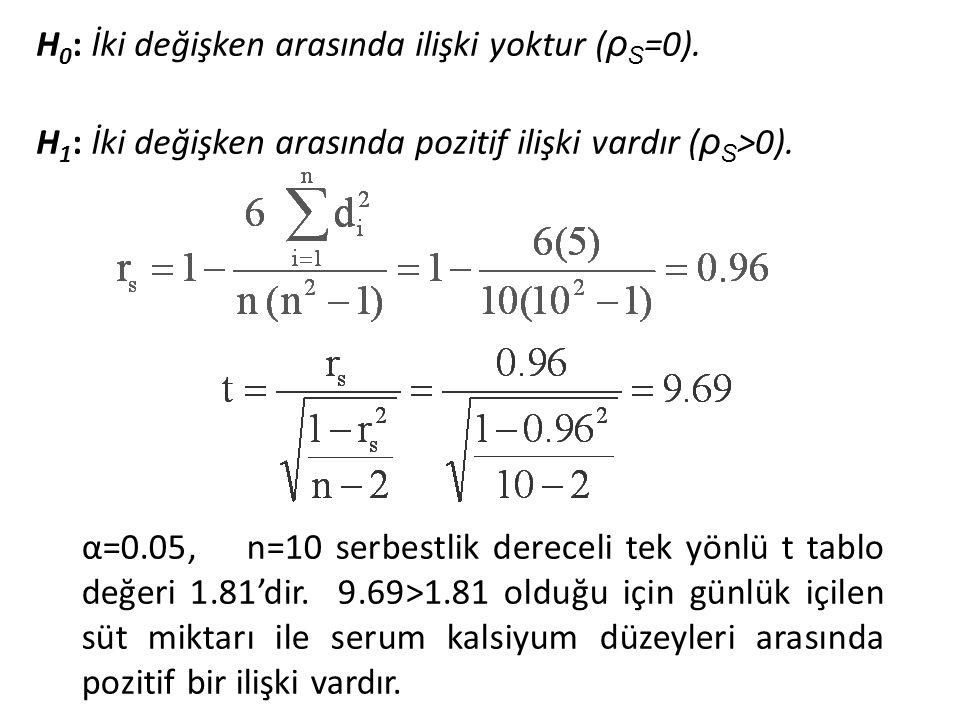 H0: İki değişken arasında ilişki yoktur (ρS=0).