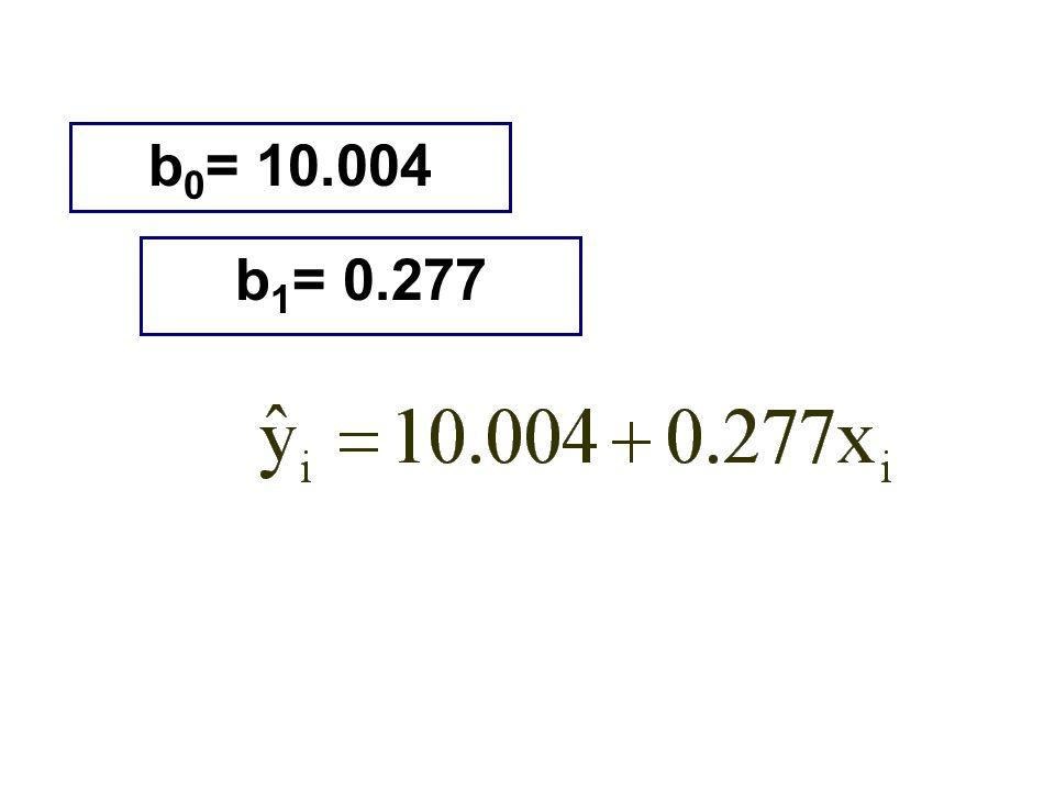 b0= 10.004 b1= 0.277