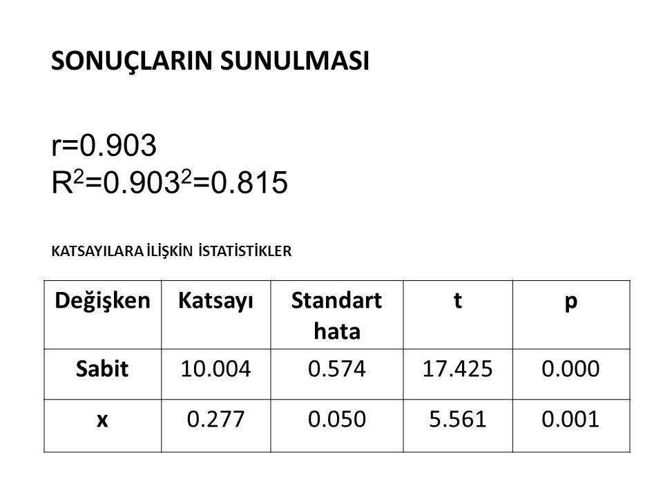 r=0.903 R2=0.9032=0.815 SONUÇLARIN SUNULMASI Değişken Katsayı