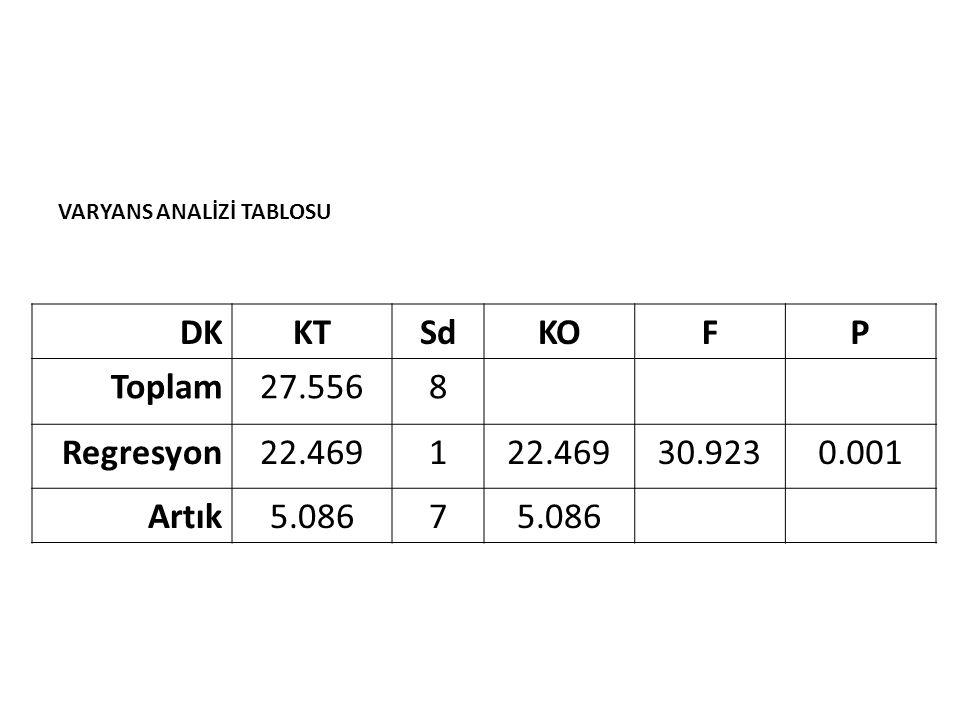 DK KT Sd KO F P Toplam 27.556 8 Regresyon 22.469 1 30.923 0.001 Artık