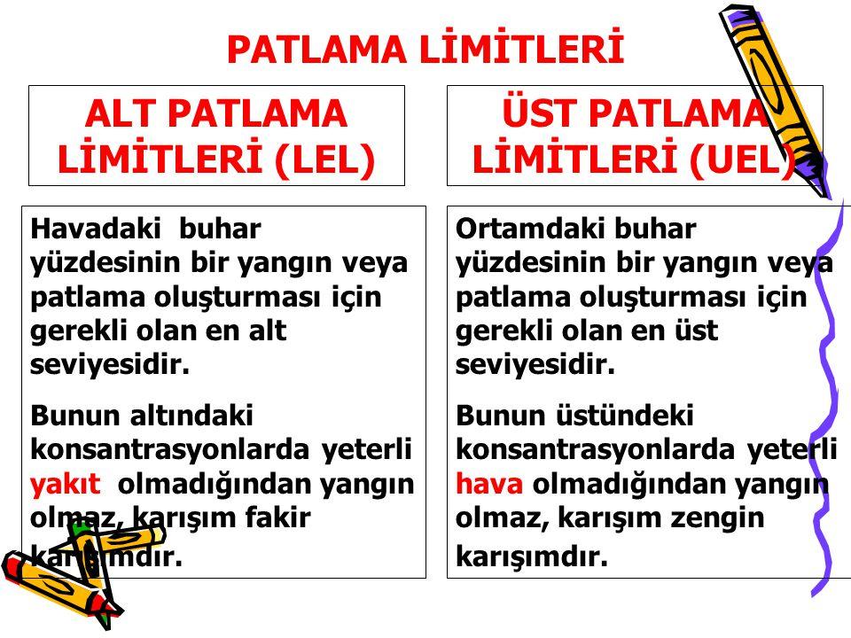 ALT PATLAMA LİMİTLERİ (LEL) ÜST PATLAMA LİMİTLERİ (UEL)