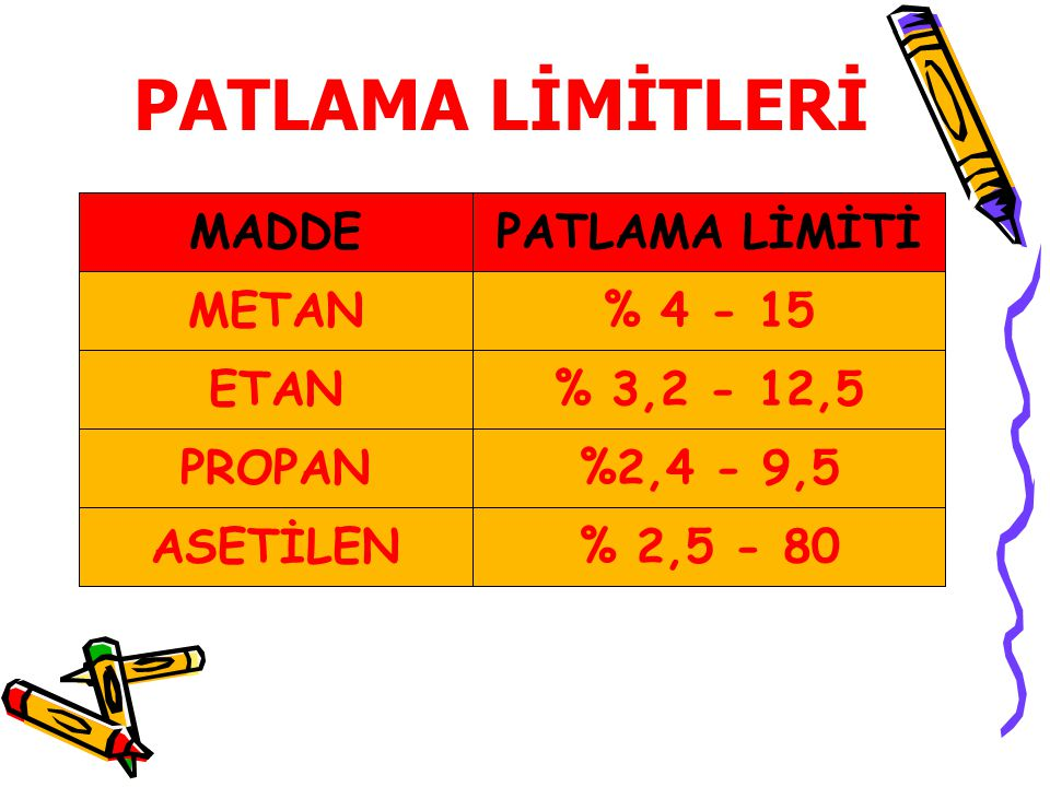 PATLAMA LİMİTLERİ MADDE PATLAMA LİMİTİ METAN % 4 - 15 ETAN