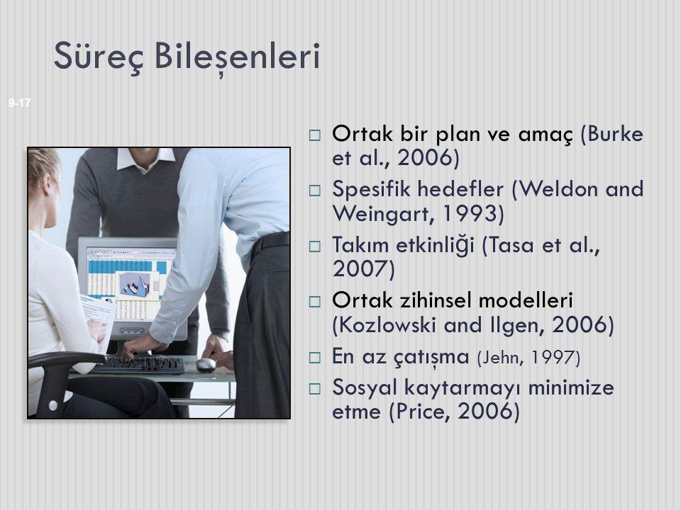 Süreç Bileşenleri Ortak bir plan ve amaç (Burke et al., 2006)
