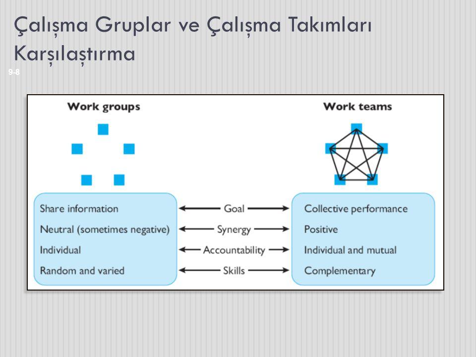 Çalışma Gruplar ve Çalışma Takımları Karşılaştırma