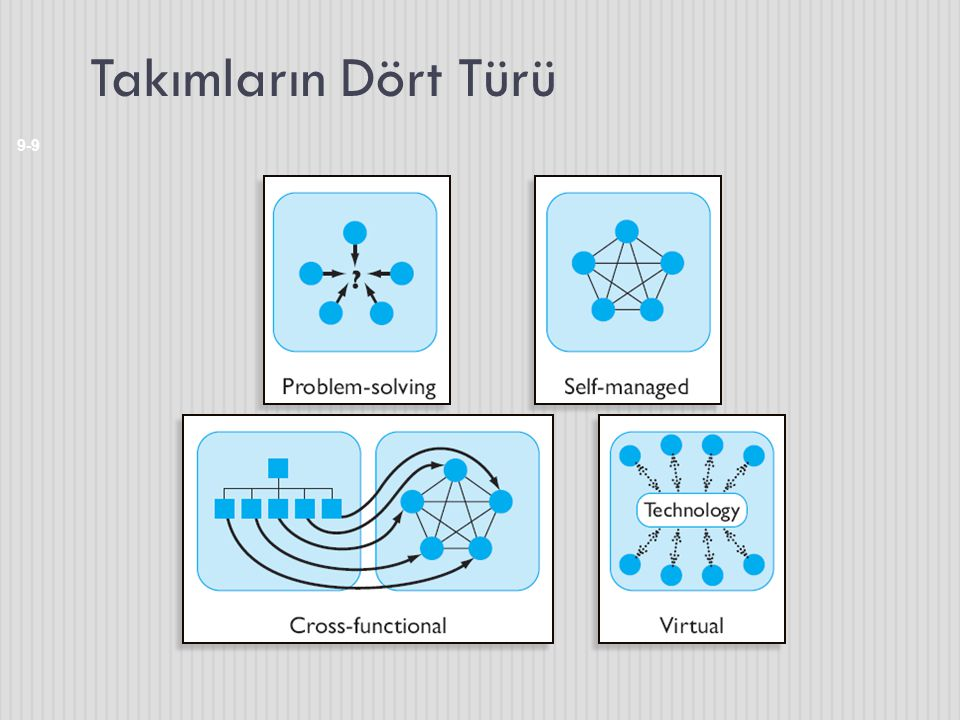 Takımların Dört Türü There are four main types of teams: problem-solving, self-managed, cross-functional and virtual.