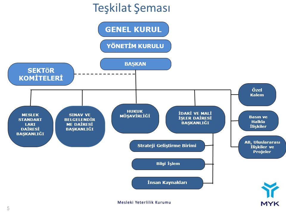 Teşkilat Şeması GENEL KURUL SEKTÖR KOMİTELERİ YÖNETİM KURULU BAŞKAN