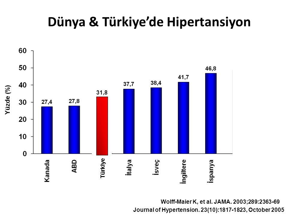 Dünya & Türkiye'de Hipertansiyon