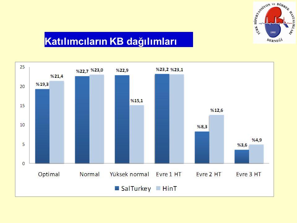 Katılımcıların KB dağılımları