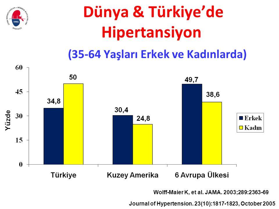 Dünya & Türkiye'de Hipertansiyon (35-64 Yaşları Erkek ve Kadınlarda)