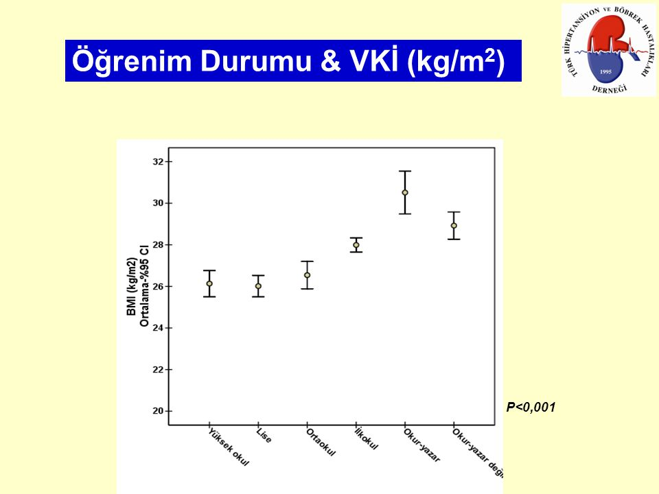 Öğrenim Durumu & VKİ (kg/m2)