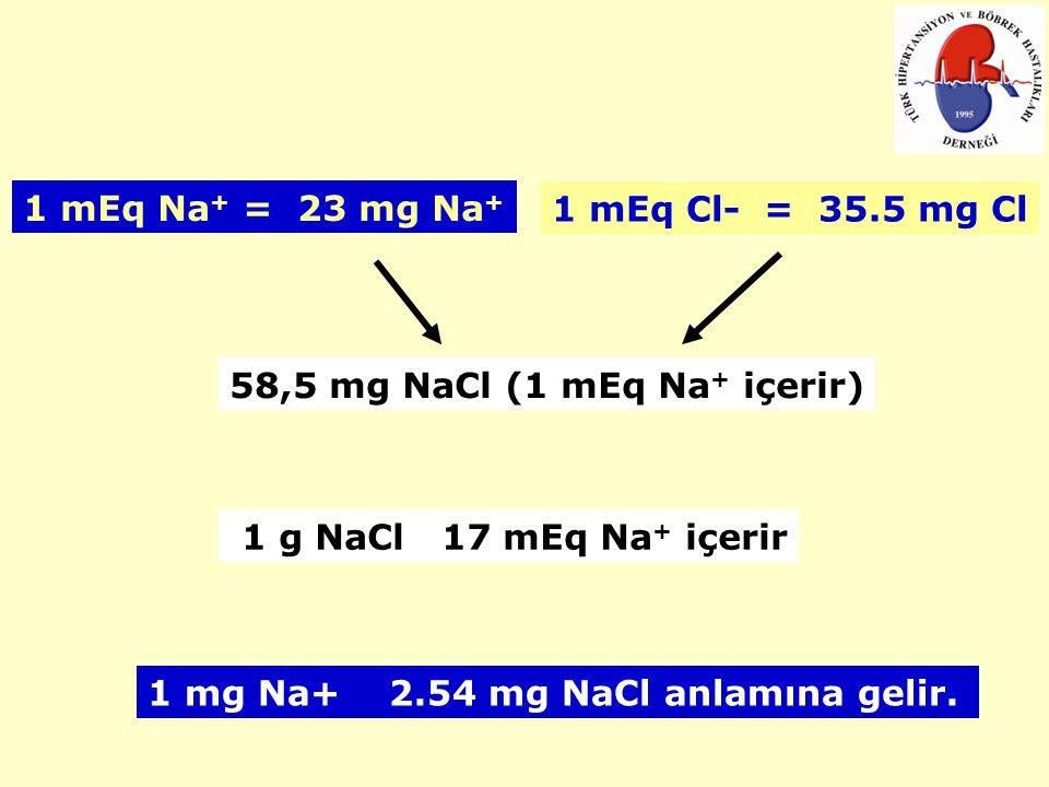 1 mEq Na+ = 23 mg Na+ 1 mEq Cl- = 35.5 mg Cl. 58,5 mg NaCl (1 mEq Na+ içerir) 1 g NaCl 17 mEq Na+ içerir.