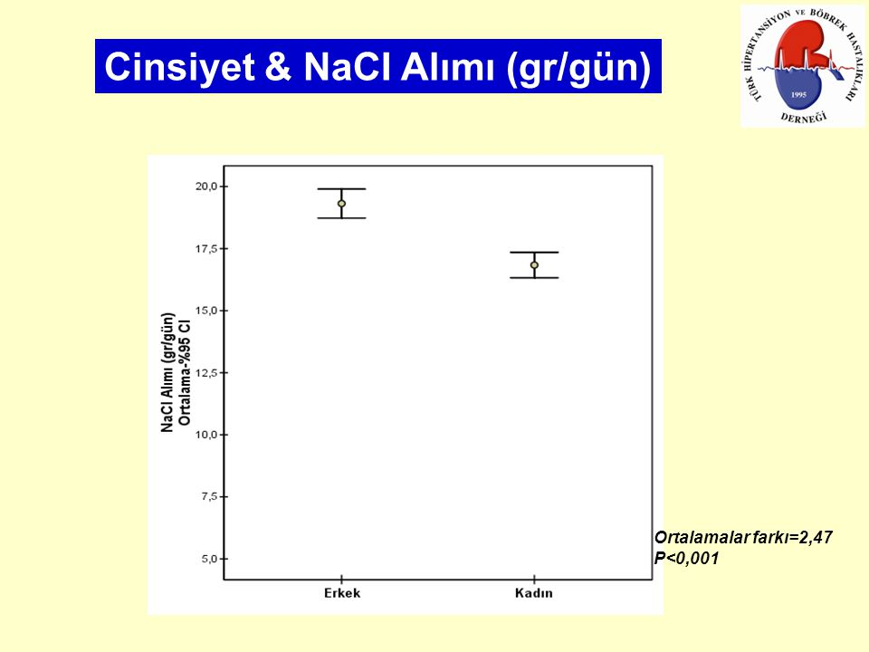 Cinsiyet & NaCI Alımı (gr/gün)