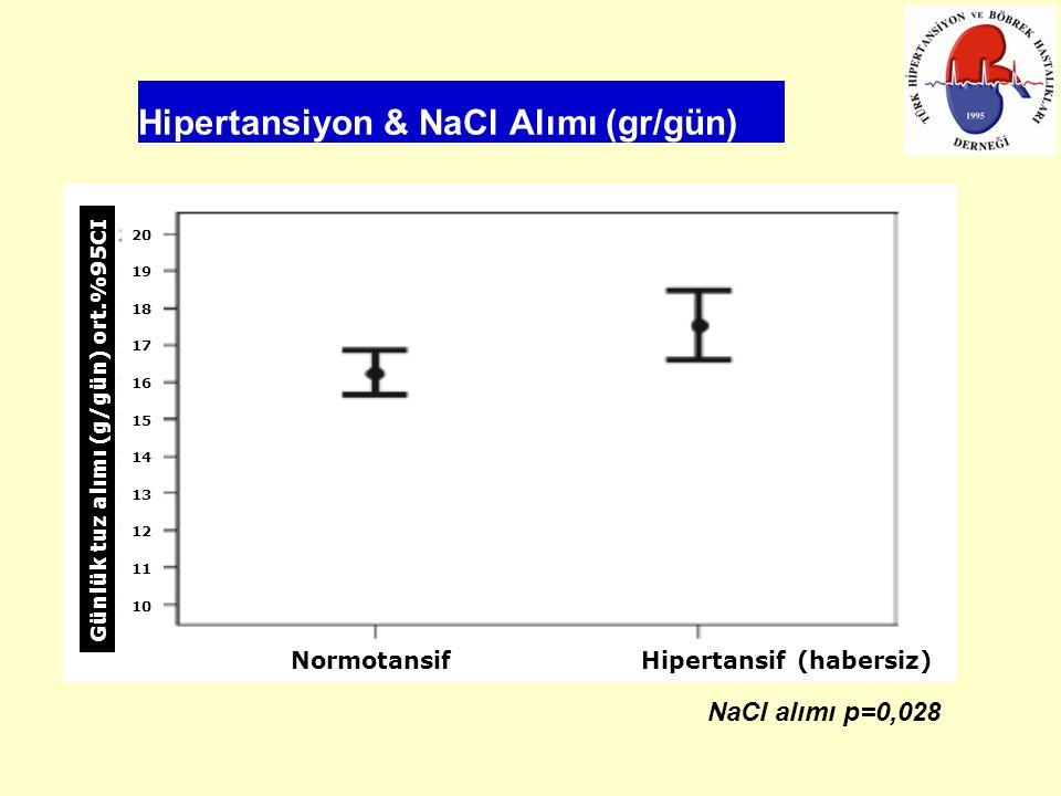 Hipertansiyon & NaCl Alımı (gr/gün)