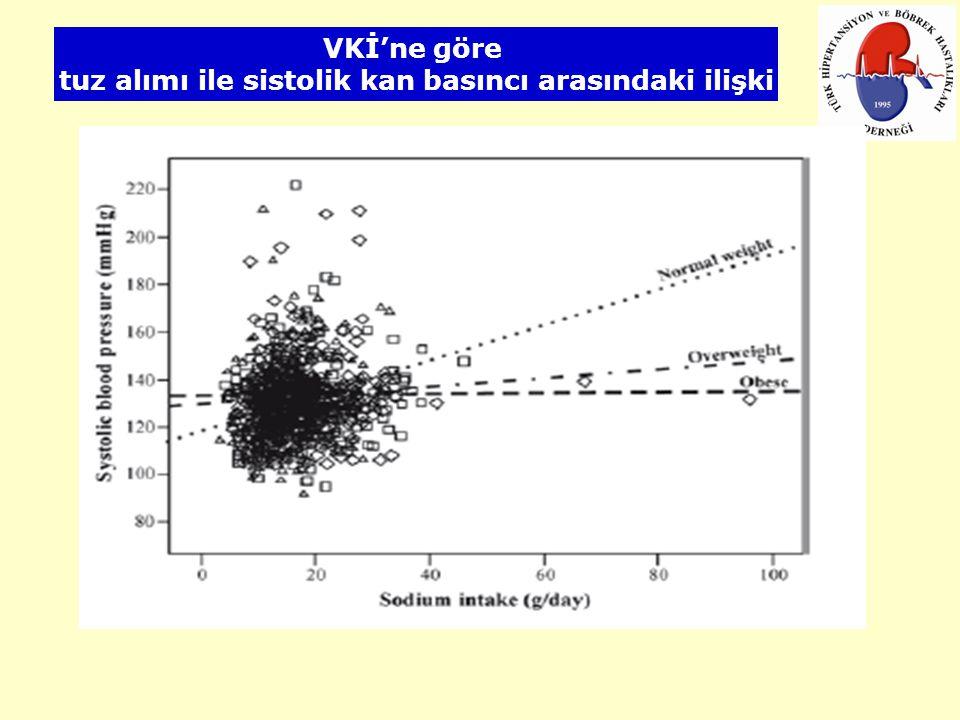 tuz alımı ile sistolik kan basıncı arasındaki ilişki