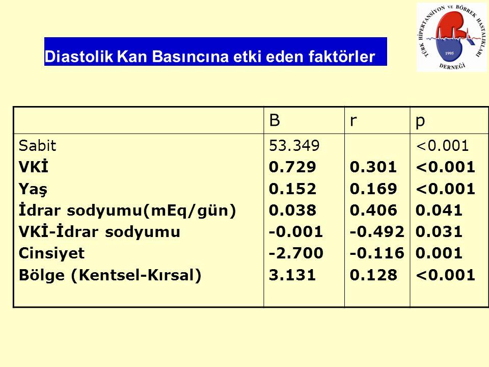Diastolik Kan Basıncına etki eden faktörler