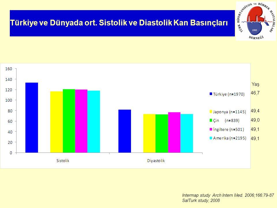 Türkiye ve Dünyada ort. Sistolik ve Diastolik Kan Basınçları