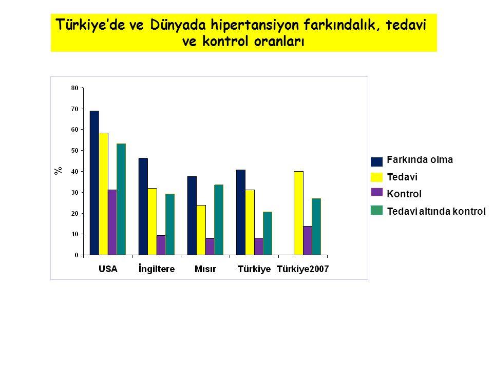 Türkiye'de ve Dünyada hipertansiyon farkındalık, tedavi
