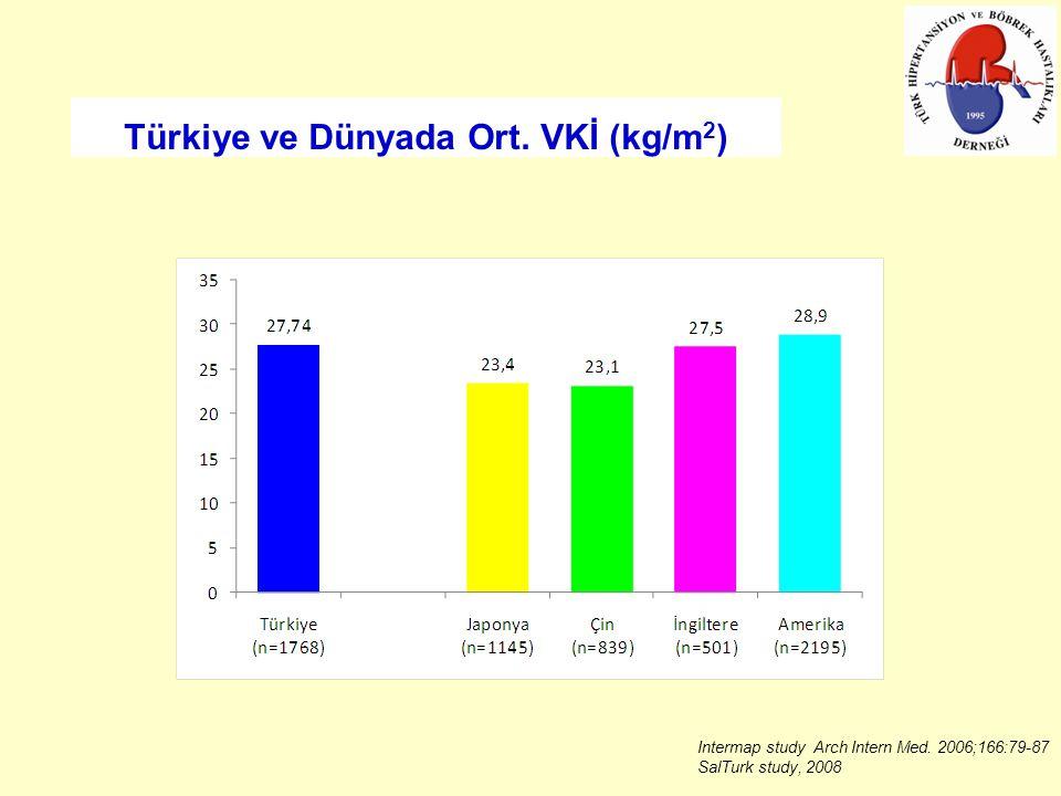 Türkiye ve Dünyada Ort. VKİ (kg/m2)