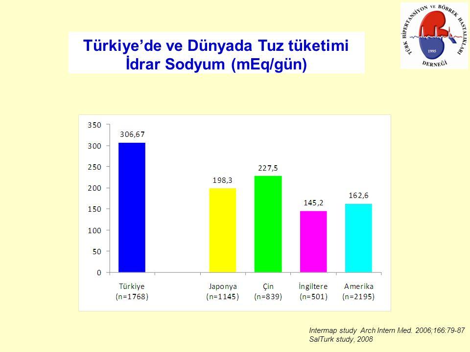 Türkiye'de ve Dünyada Tuz tüketimi İdrar Sodyum (mEq/gün)