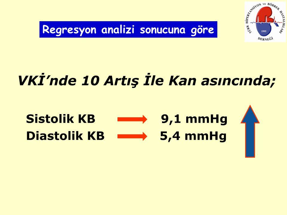 VKİ'nde 10 Artış İle Kan asıncında; Sistolik KB 9,1 mmHg